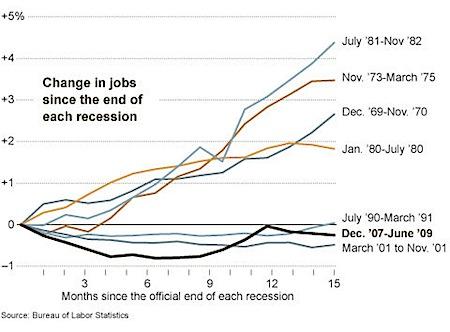 jobs post recession