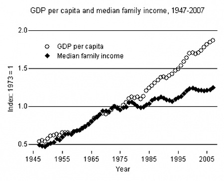 productivity and median income