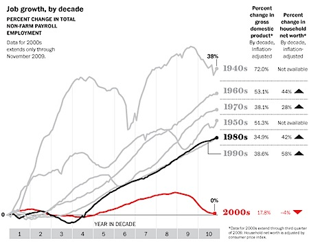 jobs by decade