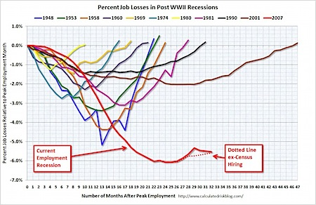 jobs recovery recession
