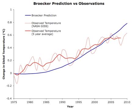 broaecker remp curve
