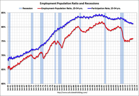 employment ratio