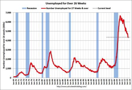 23 week unemployment